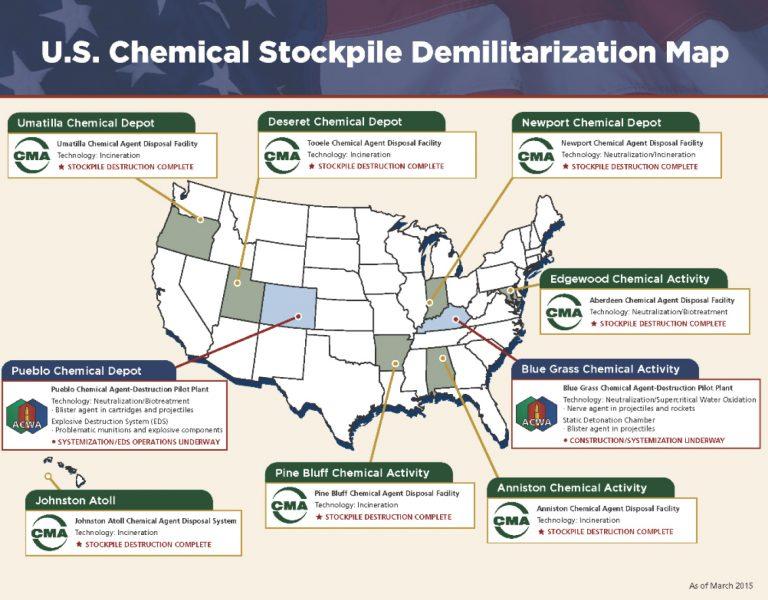Chemical Stockpile Disposal Program